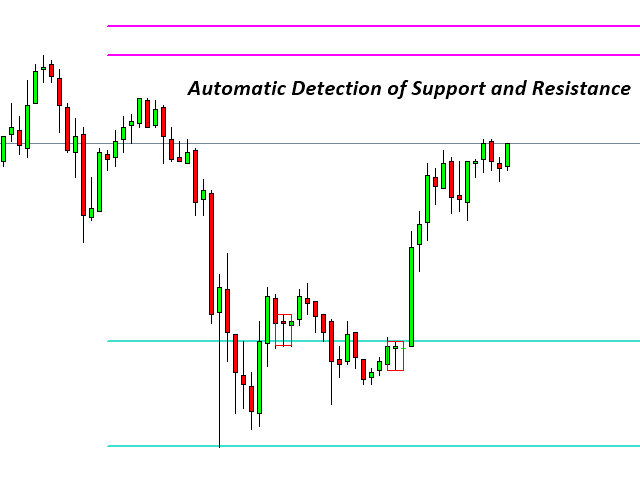 Real Time Support And Resistance Mt4 Indicator – Home Exsplore
