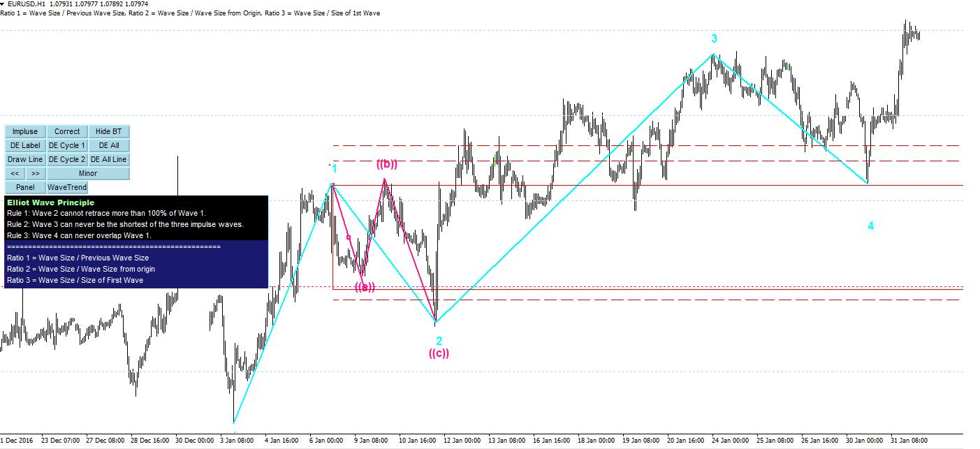Trading wave software forex betfair elliott