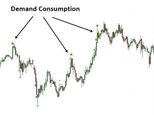 algorithmic-supply-demand-oscillator-mt4-screen-9065