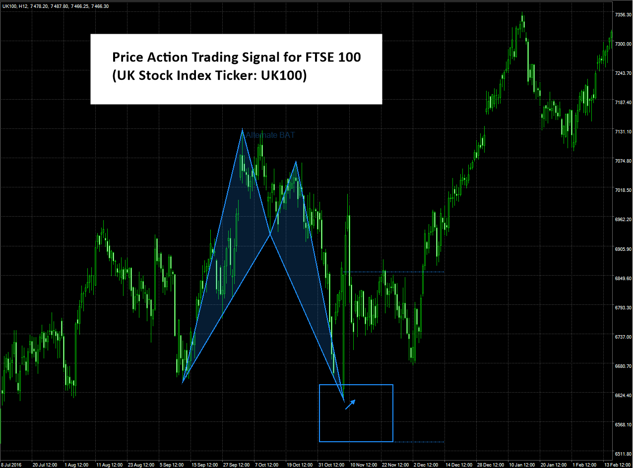 Price Action Trading Signal S3
