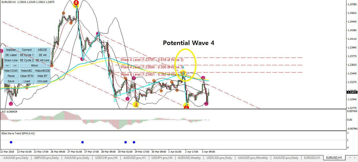 Elliott Wave Trend S001