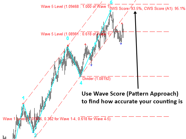 Elliott Wave Trend S010