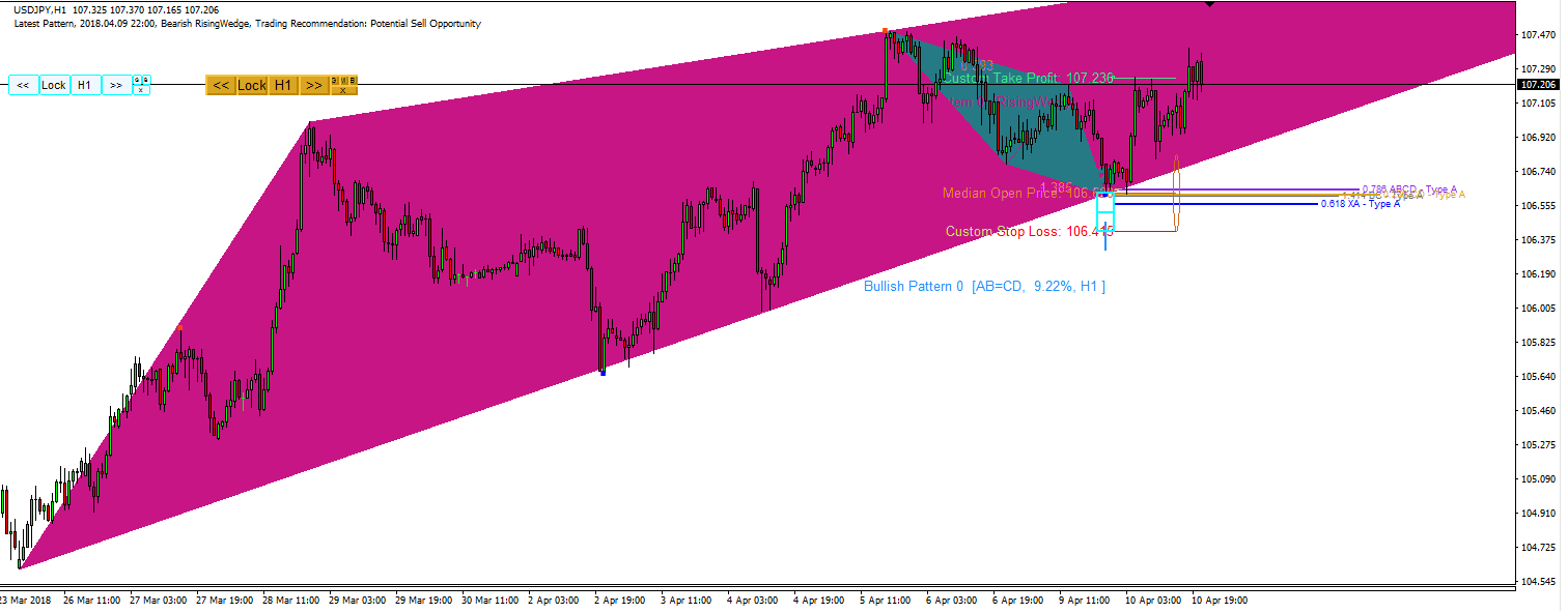 Harmonic Pattern Plus-Price Breakout Pattern Scanner-USDJPY S100