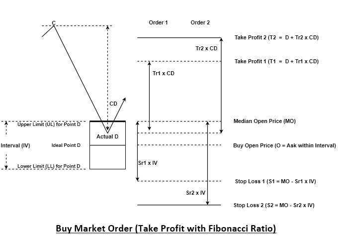 Harmonic Pattern Order EA | Algo Trading and Investment