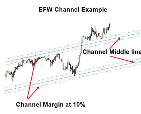 Equilibrium fractal wave forex
