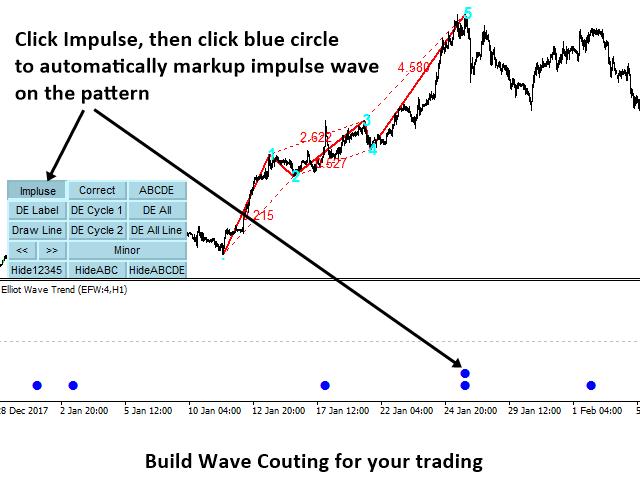 Elliott Wave Utility for MetaTrader (MT4/MT5)