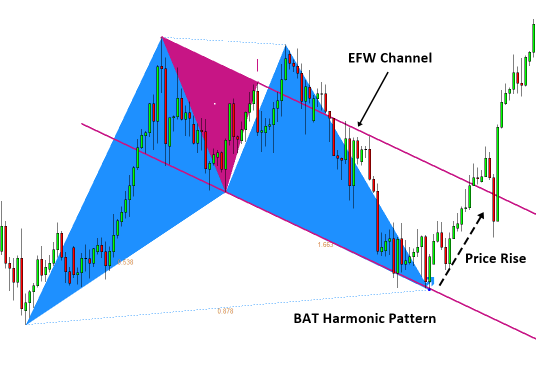 Harmonic Pattern Plus-EFW Channel