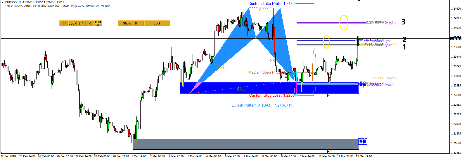 Harmonic Pattern Plus-Price Breakout Pattern Scanner-EURUSD S072
