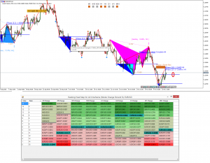 How to scan for wedges in forex