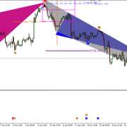 EURUSD Market Outlook-17 January 2019