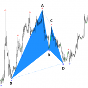 X3 Gartley Pattern