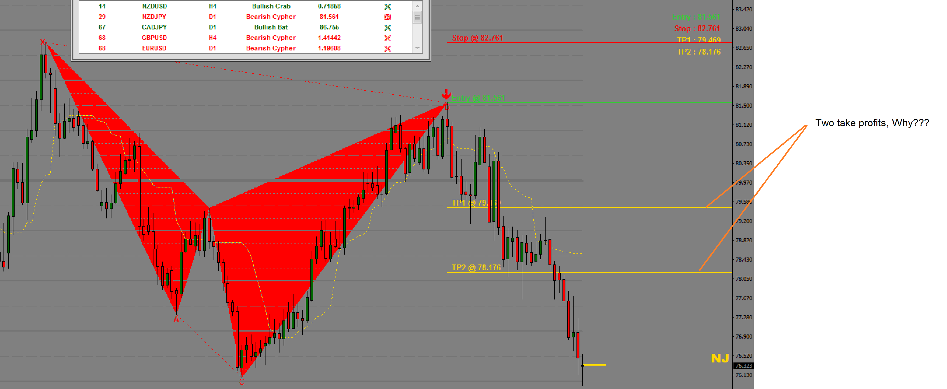Controversy in Harmonic Pattern Trading | Algo Trading and