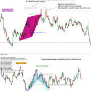 Harmonic Pattern Indicator Explained