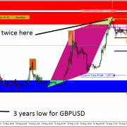 GBPUSD Market Outlook – 19 Aug 2019