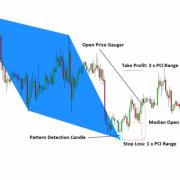 Harmonic Pattern Indicator MetaTrader 5