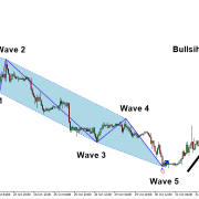 Elliott Wave Indicator for MetaTrader 5