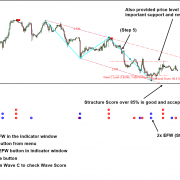 Identifying Corrective Wave in Elliott Wave