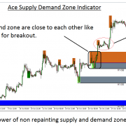 Box  Breakout Trading with Supply and Demand Zone