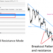 Combining Price Breakout Pattern with Support and Resistance