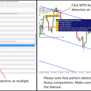 Chart Pattern Detection on Multiple Timeframe