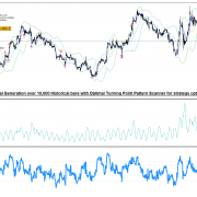 Benefit of Non Repainting and Non Lagging Harmonic Pattern Indicator