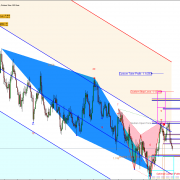 Using Harmonic Pattern Plus and X3 Chart Pattern Scanner Together