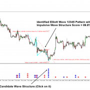 Elliott Wave Indicator for Objective Elliott Wave Trading