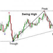 Fibonacci Retracement in Forex and Stock Market
