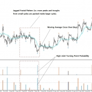 Finding Good Trading Opportunities with Fractal Pattern Indicator