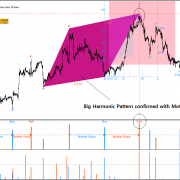 Trading Harmonic Pattern, Elliott Wave Pattern and X3 Pattern with Turning Point Probability