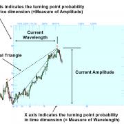 Fibonacci Probability Graph