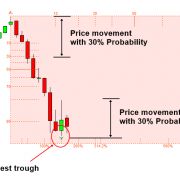 Predicting Volatility with Turning Point Probability