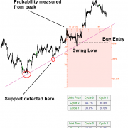 Support and Resistance Trading with Turning Point Probability