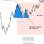 Harmonic Pattern Trading with Turning Point Probability
