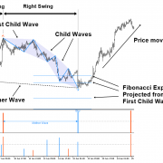 Trading with Fractal Wave and Stochastic Cycles