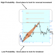 Breakout Trading with Fractal Wave and Stochastic Cycles