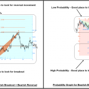 Breakout Trading or Reversal Trading