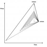 Equilibrium Fractal-Wave Process (Trend and Fractal Wave)