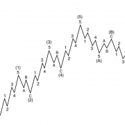 Elliott Wave Trading