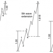 Scientific Wave Counting with the Template and Pattern Approach