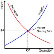 Equilibrium Process (Trend)