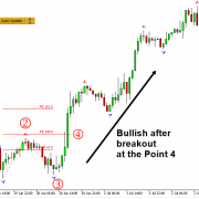 Breakout Trading using Fibonacci Expansion Pattern with Volatility Analysis