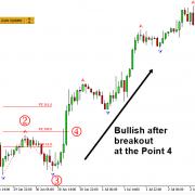 Breakout Trading using Fibonacci Expansion Pattern with Volatility Analysis