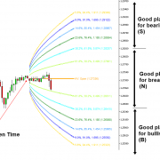 Harmonic Volatility Indicator and Movable Harmonic Volatility Indicator