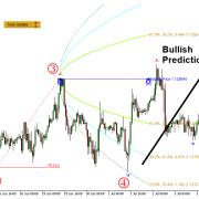 Reversal Trading using Fibonacci Expansion Pattern with Volatility Analysis