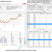 Find Turning Point in Forex and Stock Market - Free Download