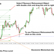 Tutorial using Excessive Momentum and Fibonacci Ratio Analysis