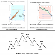 Turning Point Prediction for Forex Trading