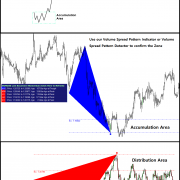 Excessive Momentum Indicator and Trading Operation