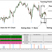 Applying Turing Point Prediction in Forex Market